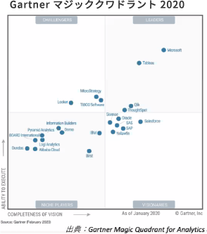 Gartner マジッククワドラント 2020 出典:Gartner Magic Quadrant for Analitics.