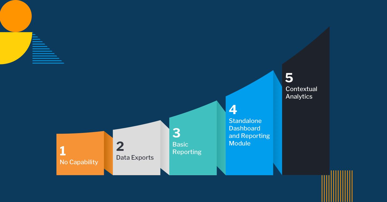 組み込みアナリティクスの成熟度曲線 – あなたのソフトウェアやアプリケーションはどこに位置していますか?