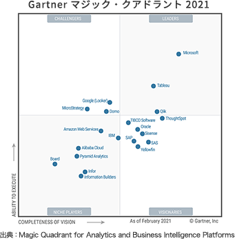 Gartner マジック・クアドラント 2021 出典:Magic Quadrant for Analytics and Business Intelligence Platforms